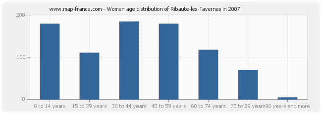 Women age distribution of Ribaute-les-Tavernes in 2007
