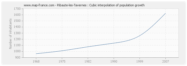 Ribaute-les-Tavernes : Cubic interpolation of population growth