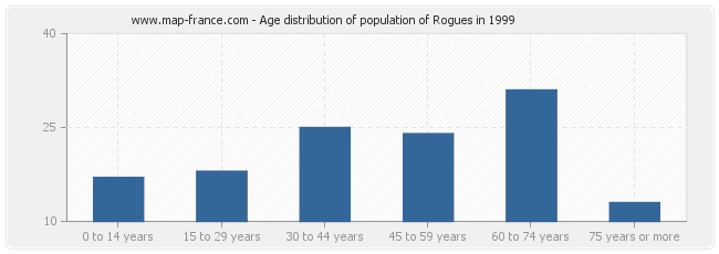 Age distribution of population of Rogues in 1999