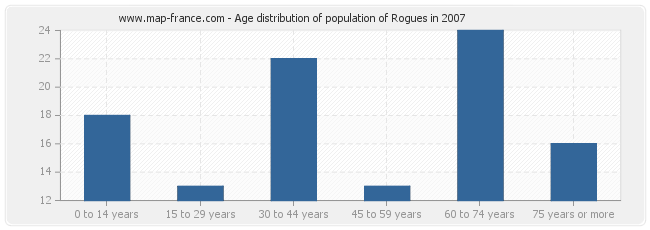 Age distribution of population of Rogues in 2007