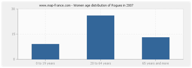Women age distribution of Rogues in 2007