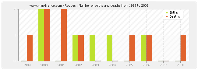 Rogues : Number of births and deaths from 1999 to 2008