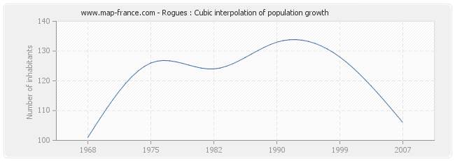 Rogues : Cubic interpolation of population growth