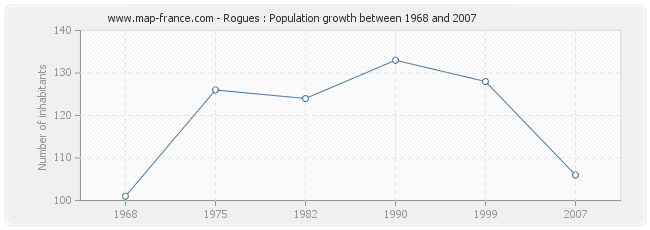 Population Rogues