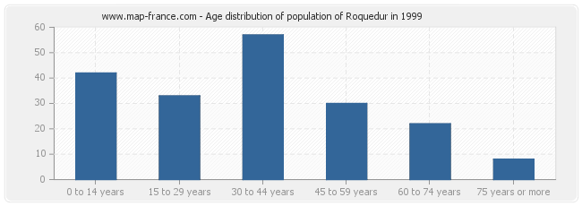 Age distribution of population of Roquedur in 1999