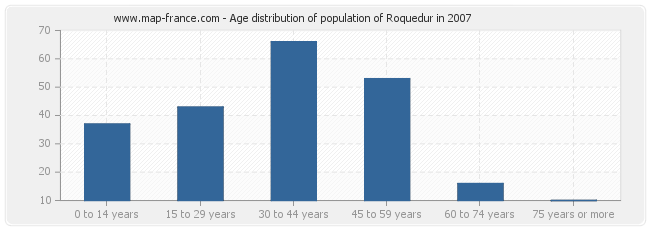 Age distribution of population of Roquedur in 2007