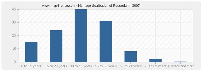 Men age distribution of Roquedur in 2007