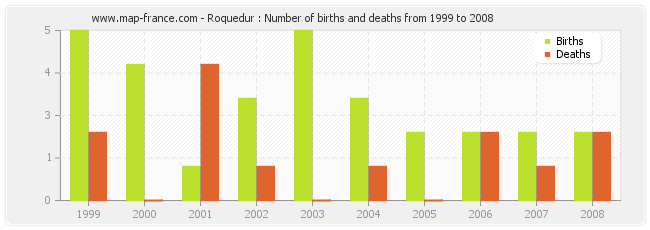 Roquedur : Number of births and deaths from 1999 to 2008