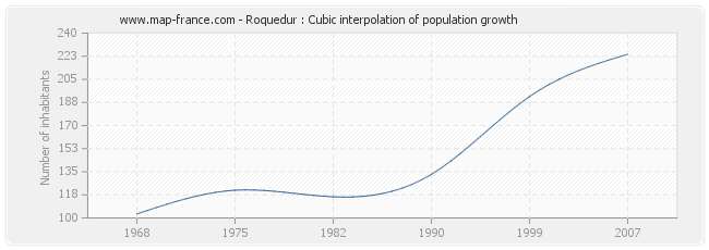 Roquedur : Cubic interpolation of population growth