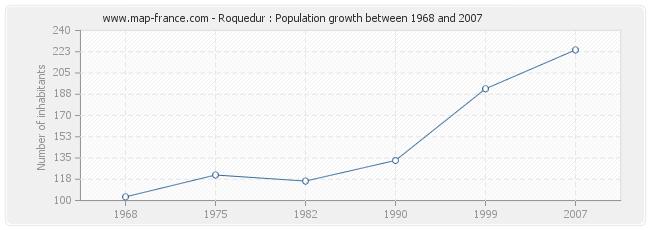 Population Roquedur