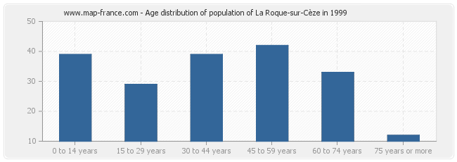 Age distribution of population of La Roque-sur-Cèze in 1999