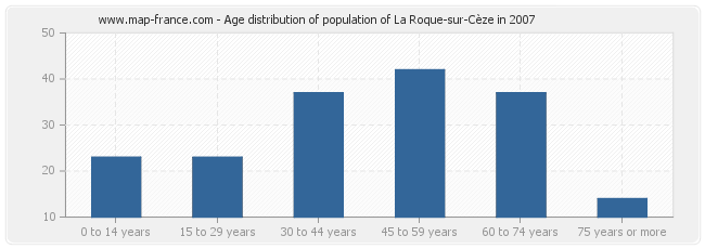 Age distribution of population of La Roque-sur-Cèze in 2007