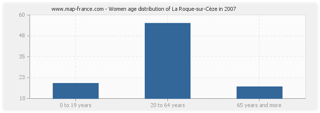 Women age distribution of La Roque-sur-Cèze in 2007
