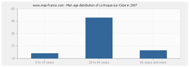 Men age distribution of La Roque-sur-Cèze in 2007