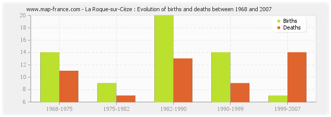 La Roque-sur-Cèze : Evolution of births and deaths between 1968 and 2007