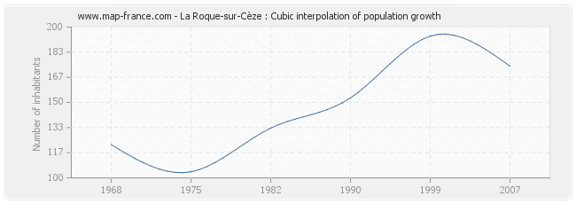 La Roque-sur-Cèze : Cubic interpolation of population growth