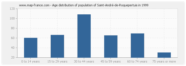 Age distribution of population of Saint-André-de-Roquepertuis in 1999