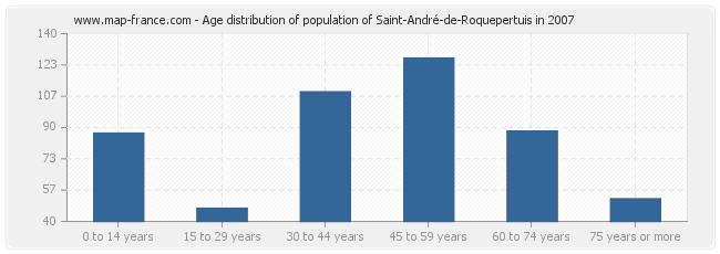 Age distribution of population of Saint-André-de-Roquepertuis in 2007