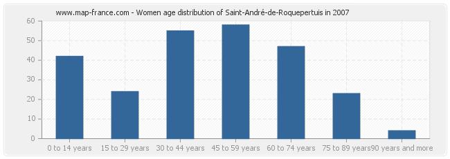 Women age distribution of Saint-André-de-Roquepertuis in 2007