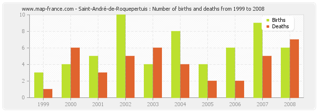 Saint-André-de-Roquepertuis : Number of births and deaths from 1999 to 2008