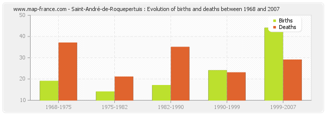 Saint-André-de-Roquepertuis : Evolution of births and deaths between 1968 and 2007