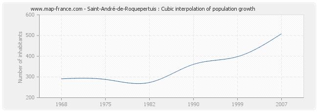 Saint-André-de-Roquepertuis : Cubic interpolation of population growth