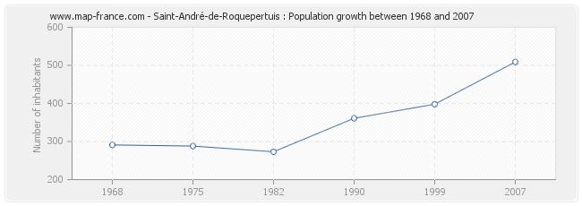 Population Saint-André-de-Roquepertuis
