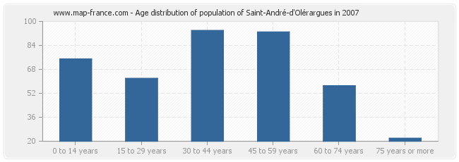 Age distribution of population of Saint-André-d'Olérargues in 2007