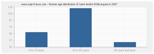 Women age distribution of Saint-André-d'Olérargues in 2007