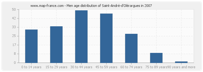 Men age distribution of Saint-André-d'Olérargues in 2007