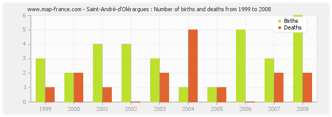Saint-André-d'Olérargues : Number of births and deaths from 1999 to 2008
