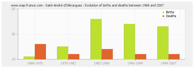 Saint-André-d'Olérargues : Evolution of births and deaths between 1968 and 2007