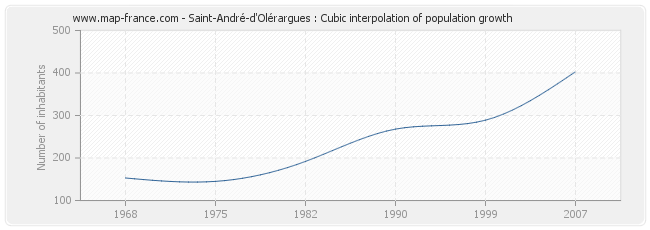 Saint-André-d'Olérargues : Cubic interpolation of population growth