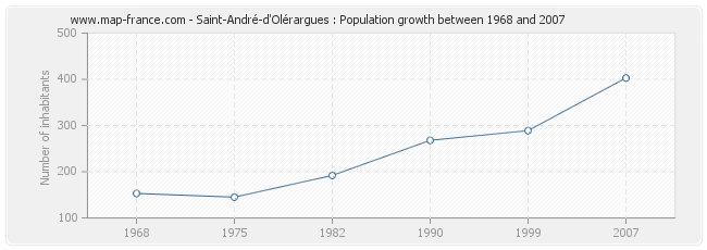 Population Saint-André-d'Olérargues