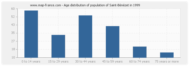 Age distribution of population of Saint-Bénézet in 1999