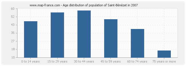 Age distribution of population of Saint-Bénézet in 2007
