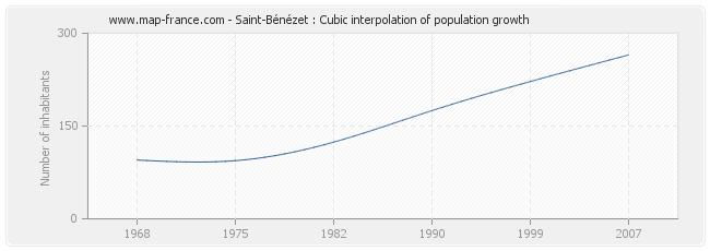 Saint-Bénézet : Cubic interpolation of population growth