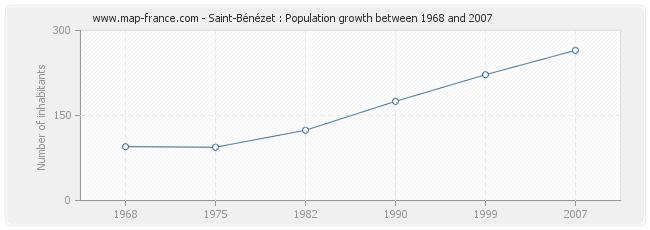 Population Saint-Bénézet