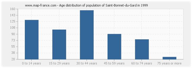 Age distribution of population of Saint-Bonnet-du-Gard in 1999
