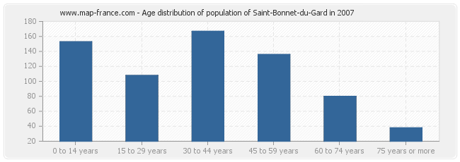 Age distribution of population of Saint-Bonnet-du-Gard in 2007