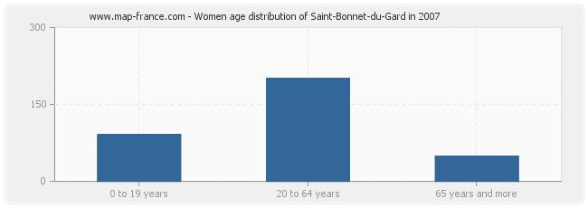 Women age distribution of Saint-Bonnet-du-Gard in 2007