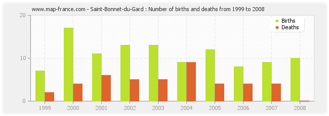 Saint-Bonnet-du-Gard : Number of births and deaths from 1999 to 2008
