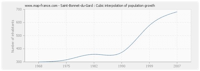 Saint-Bonnet-du-Gard : Cubic interpolation of population growth