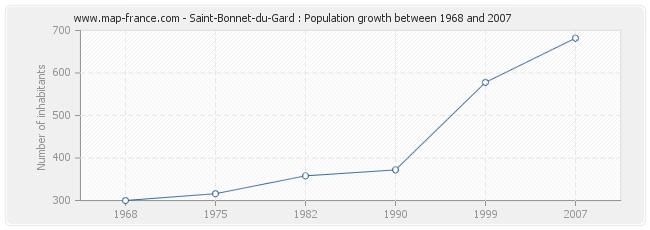 Population Saint-Bonnet-du-Gard