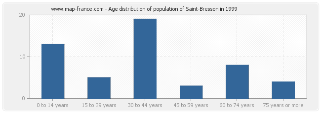 Age distribution of population of Saint-Bresson in 1999