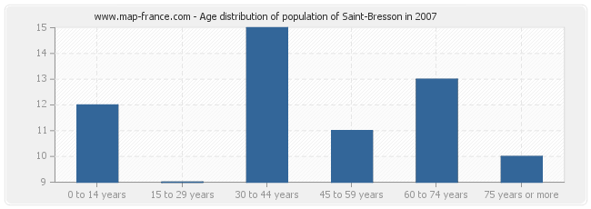 Age distribution of population of Saint-Bresson in 2007