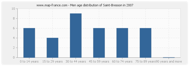 Men age distribution of Saint-Bresson in 2007