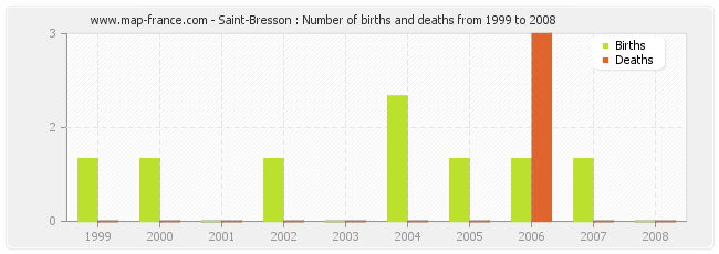 Saint-Bresson : Number of births and deaths from 1999 to 2008