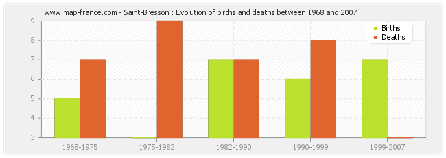 Saint-Bresson : Evolution of births and deaths between 1968 and 2007