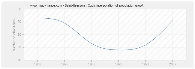Saint-Bresson : Cubic interpolation of population growth